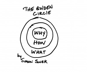 The Golden Circle - Simon Sinek