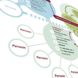 SOW-InsideStory-Storylistening-in-stakeholdermanagement-stakeholder-stories-3