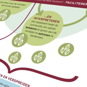 SOW-InsideStory-Storylistening-in-stakeholdermanagement-stakeholder-stories-4